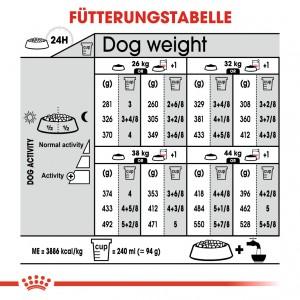 Royal Canin Maxi Digestive Care Hundefutter