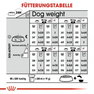 Royal Canin Maxi Light Weight Care Hundefutter
