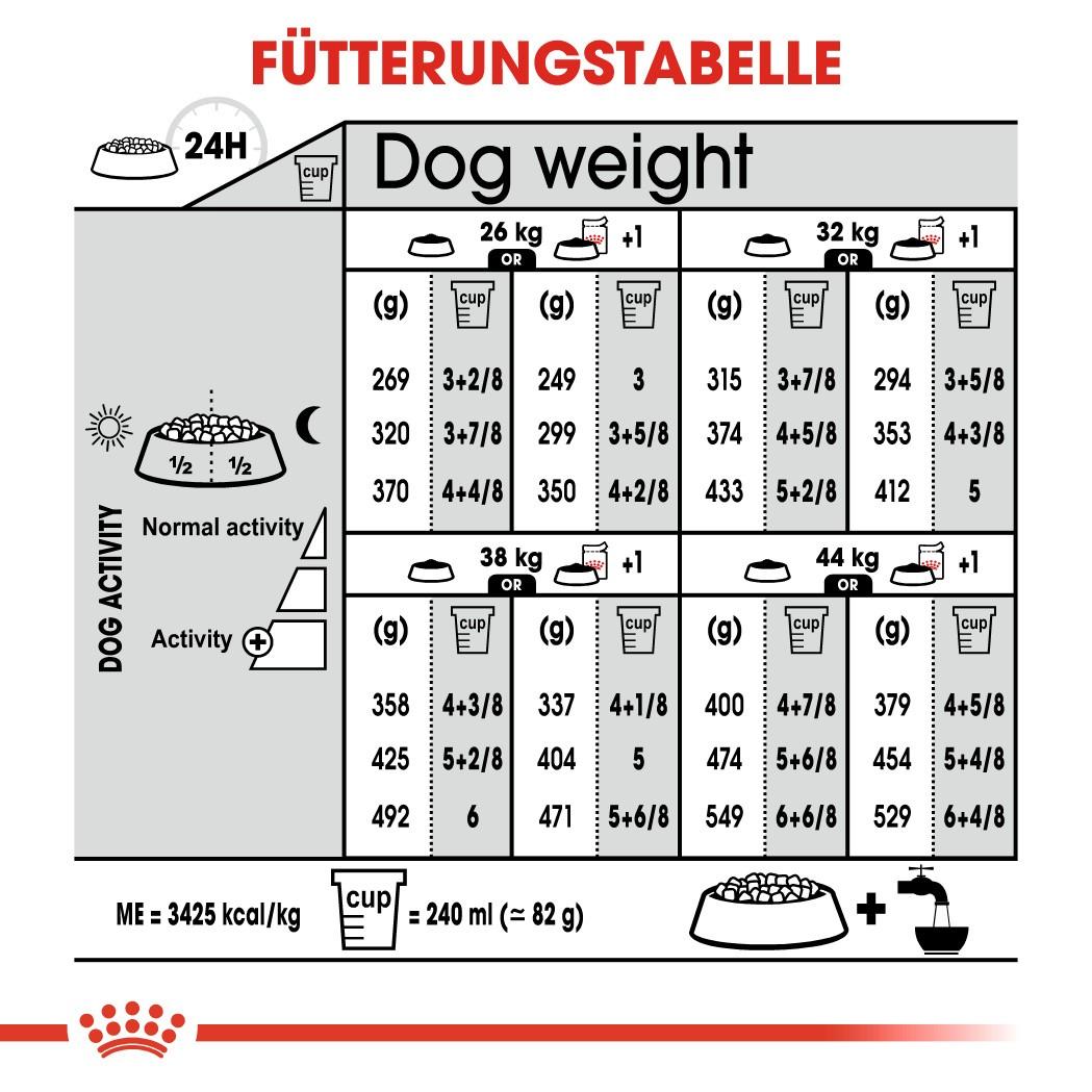 Royal Canin Maxi Sterilised Hundefutter