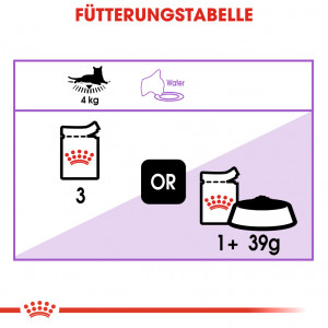 Royal Canin Sterilised Katzen-Nassfutter 12 Beutel